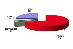Aumentan un 17,5% los asuntos ingresados en la jurisdicción civil