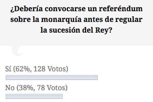El 62% de los lectores de Diario Jurídico consideran que debería convocarse un referéndum sobre la monarquía