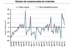 La compra de viviendas se estabiliza después de la caída del 2013