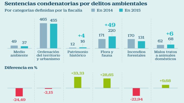Sentencias condenatorias por delitos ambientales infografía