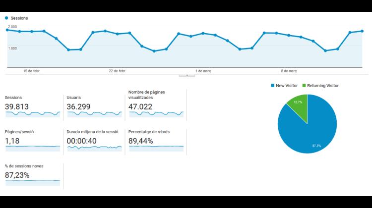Visión general Google analytics Tráfico y Audiencia DiarioJurídico Febrero Marzo 2017
