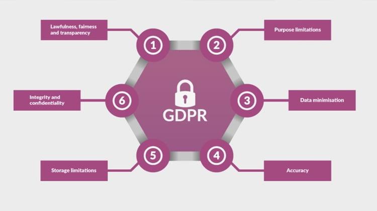 Talend presenta una solución para el cumplimiento del Reglamento General de Protección de Datos