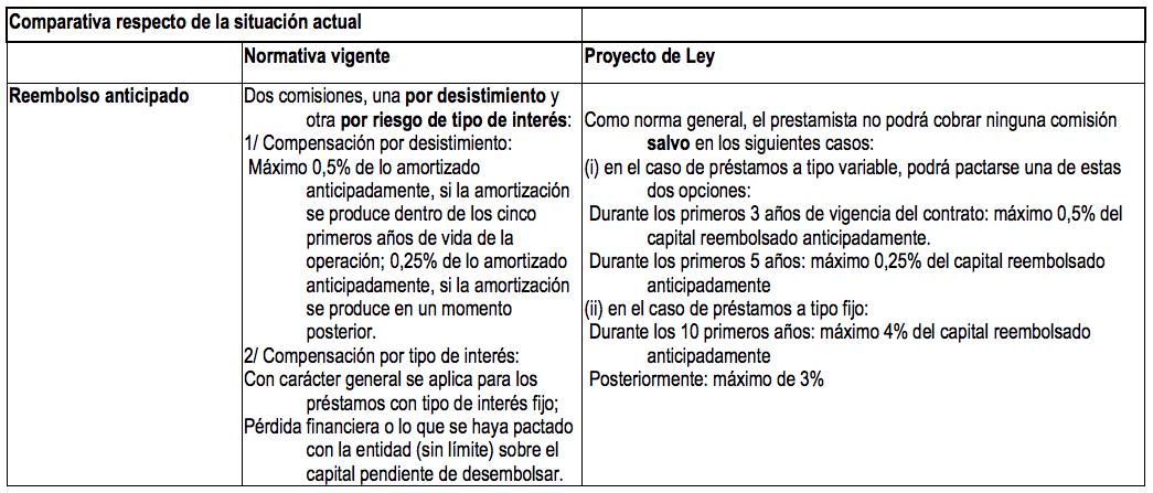 credito inmobiliario -diario juridico-