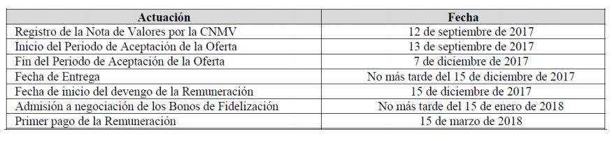 Bonos de fidelización -diario juridico-