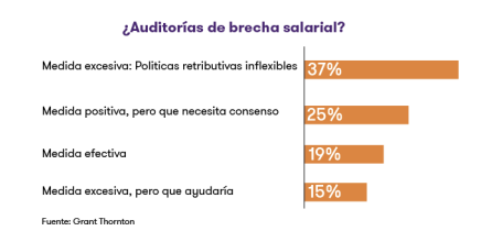 auditorías de brecha salarial - diario juridico