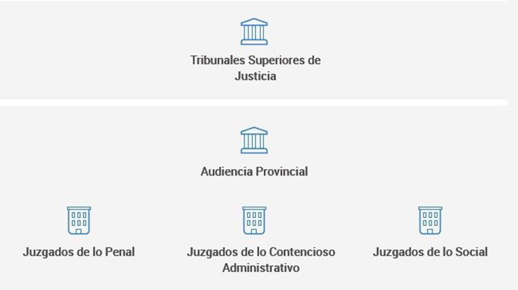 El CGPJ pone en marcha una nueva herramienta para conocer al detalle el mapa judicial de España