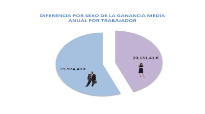brecha salarial - diario juridico